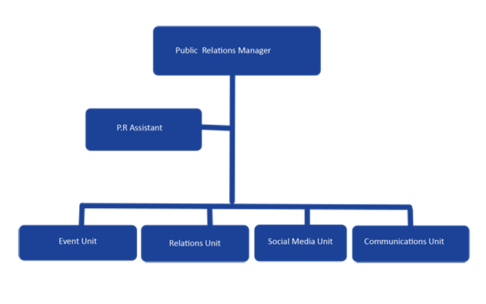 Organizational Chart Public Relations Administration