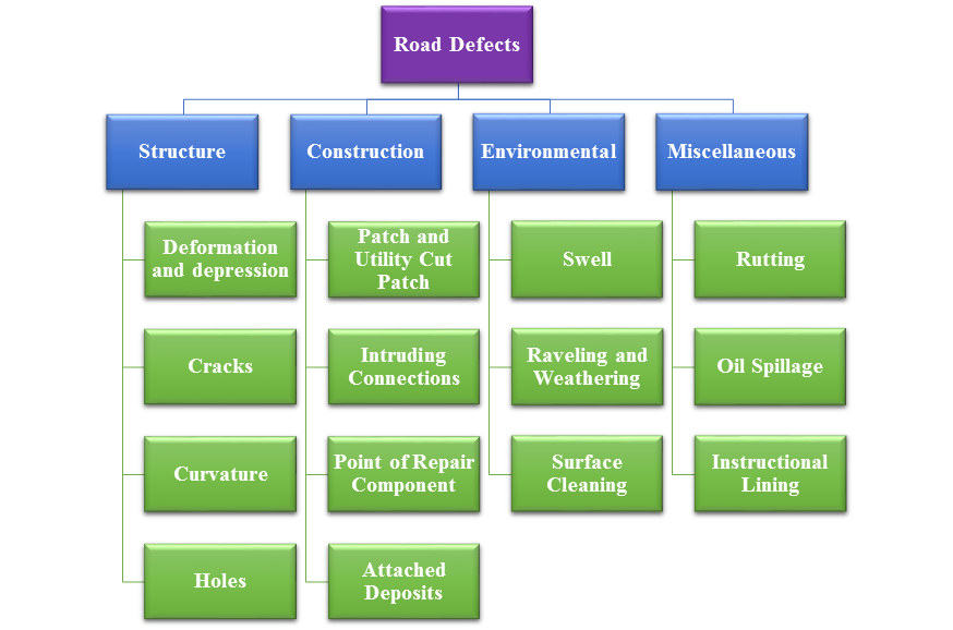 Condition Assessment Model for Road Networks