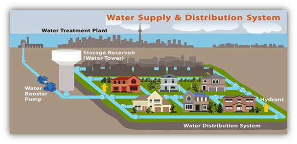 The Design of Distribution Network for Water Supply System
