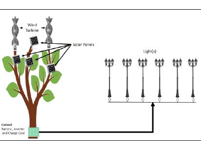 Design of Aeroleaf Wind Turbine, Senior Design Projects List