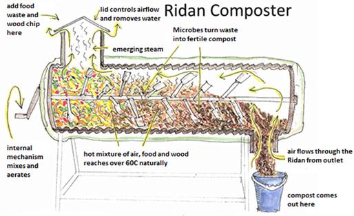 Design Of Compost Machine Senior Design Projects List