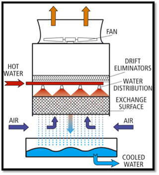 Design & Construction of a Pilot-Scale Cooling Tower