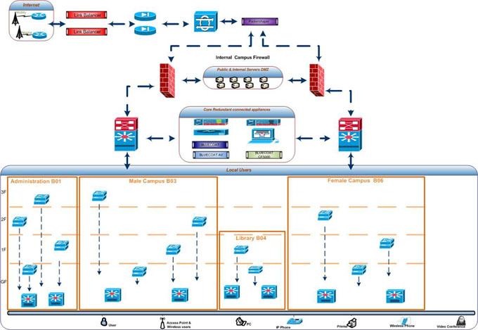 PMU Datacenter Schematic Diagram